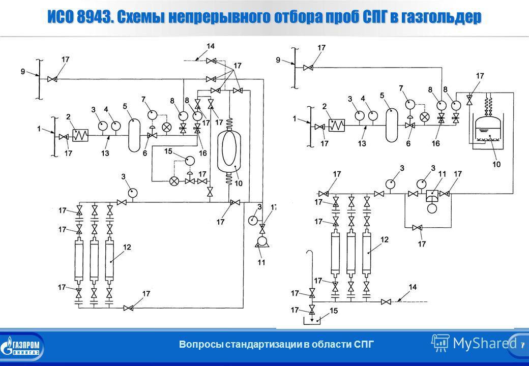 7 Вопросы стандартизации в области СПГ 7 ИСО 8943. Схемы непрерывного отбора проб СПГ в газгольдер