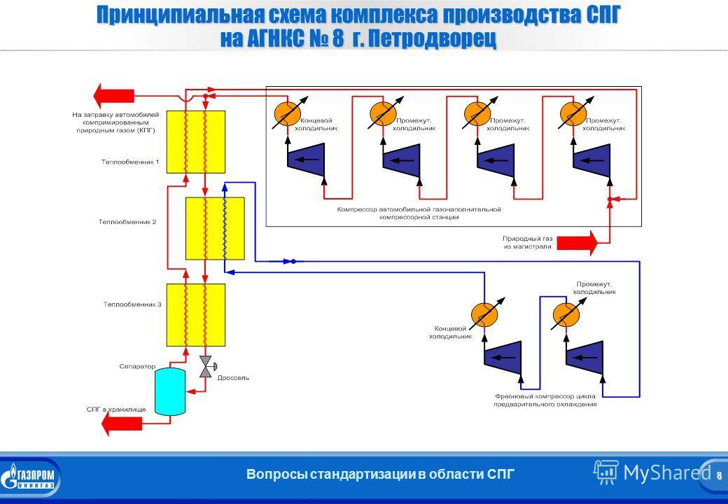 8 Вопросы стандартизации в области СПГ 8 Принципиальная схема комплекса производства СПГ на АГНКС 8 г. Петродворец