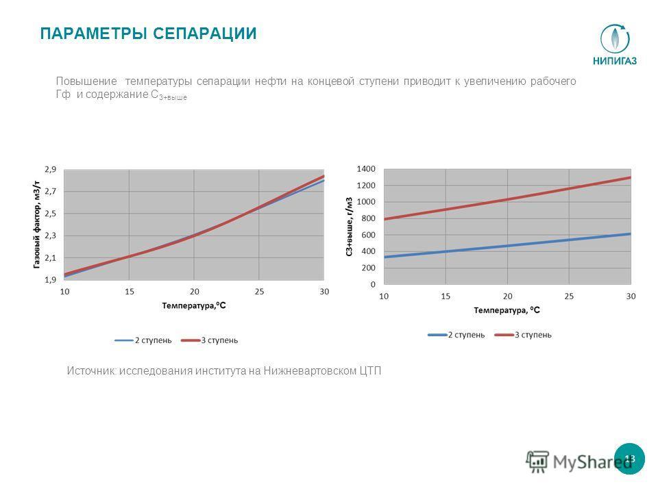 ПАРАМЕТРЫ СЕПАРАЦИИ Повышение температуры сепарации нефти на концевой ступени приводит к увеличению рабочего Гф и содержание С 3+выше 1313 Источник: исследования института на Нижневартовском ЦТП