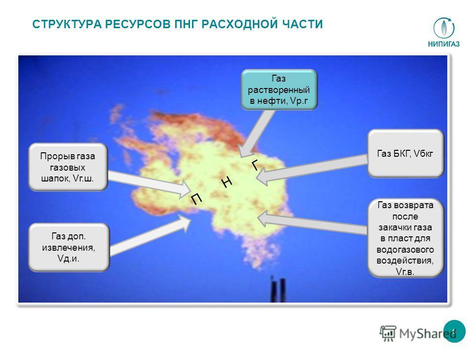 Прорыв газа газовых шапок, Vг.ш. Газ растворенный в нефти, Vр.г Газ возврата после закачки газа в пласт для водогазового воздействия, Vг.в. Газ доп. извлечения, Vд.и. СТРУКТУРА РЕСУРСОВ ПНГ РАСХОДНОЙ ЧАСТИ 6 Газ БКГ, Vбкг П Н Г