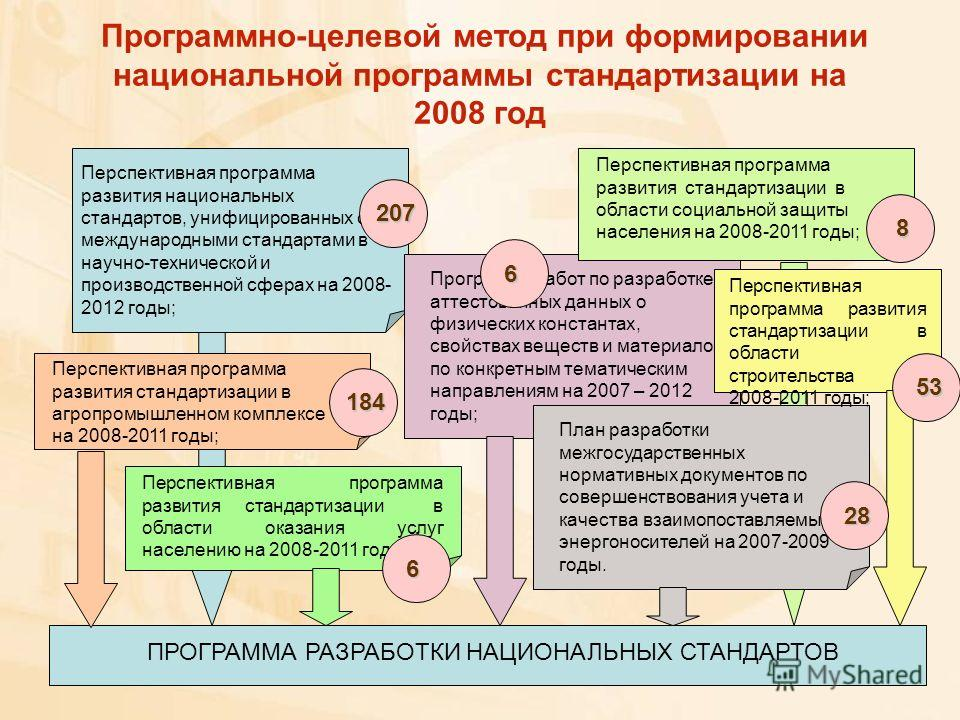 Перспективная программа развития национальных стандартов, унифицированных с международными стандартами в научно-технической и производственной сферах на 2008- 2012 годы; Перспективная программа развития стандартизации в агропромышленном комплексе на