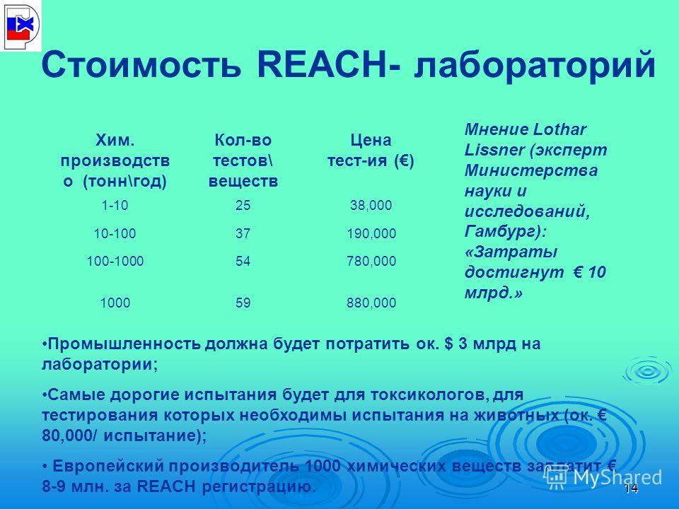 14 Стоимость REACH- лабораторий Хим. производств о (тонн\год) Кол-во тестов\ веществ Цена тест-ия () 1-102538,000 10-10037190,000 100-100054780,000 100059880,000 Промышленность должна будет потратить ок. $ 3 млрд на лаборатории; Самые дорогие испытан