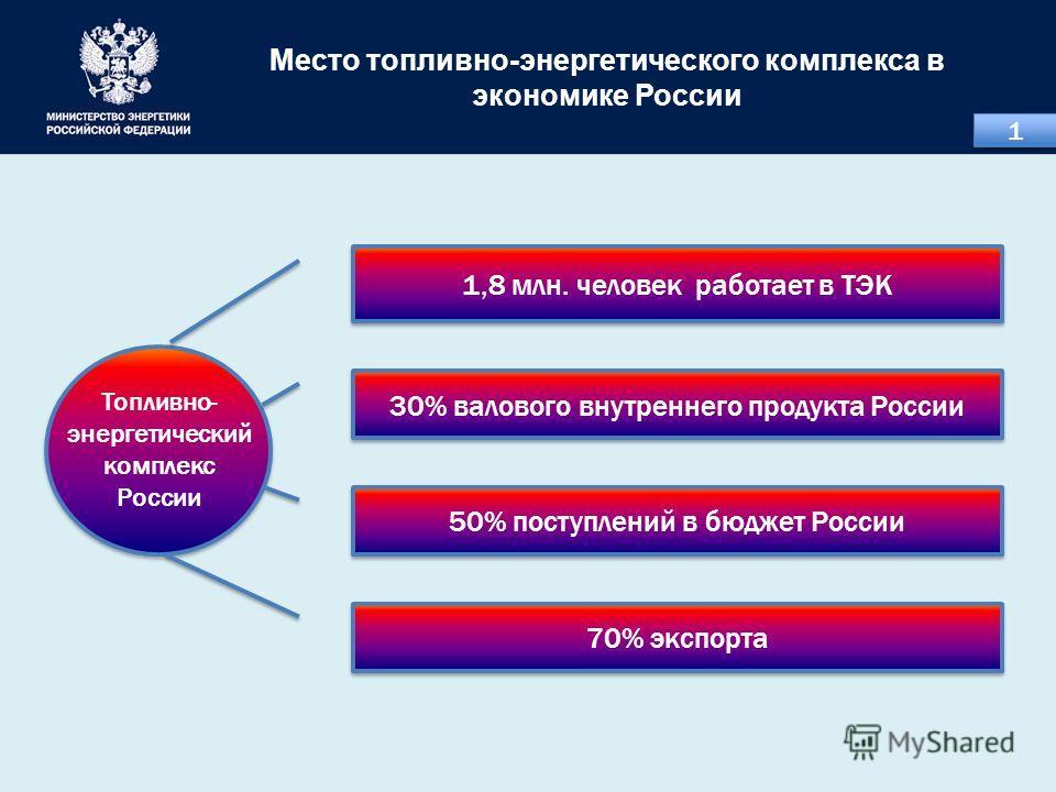 Место топливно-энергетического комплекса в экономике России Топливно- энергетический комплекс России 1,8 млн. человек работает в ТЭК 30% валового внутреннего продукта России 50% поступлений в бюджет России 70% экспорта 1 1