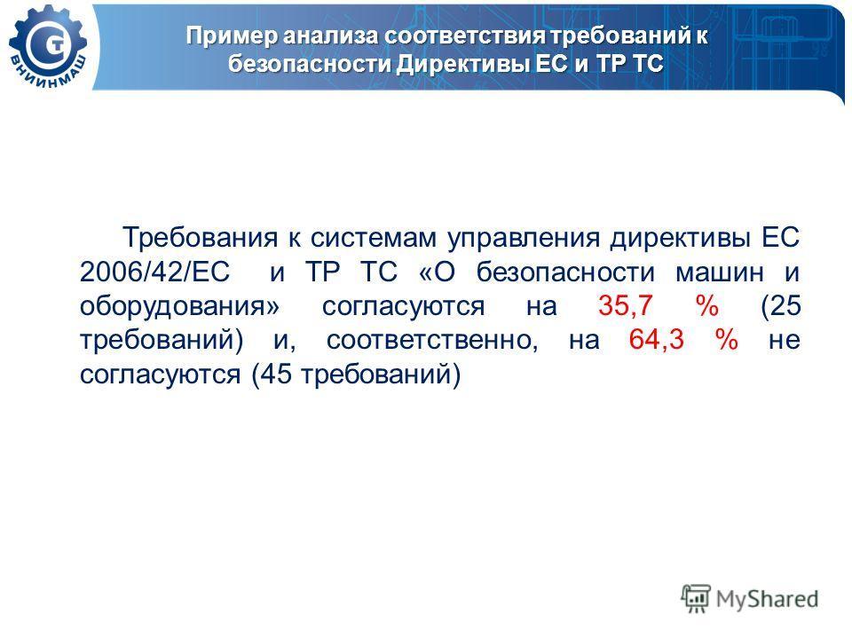 Пример анализа соответствия требований к безопасности Директивы ЕС и ТР ТС Требования к системам управления директивы ЕС 2006/42/ЕС и ТР ТС «О безопасности машин и оборудования» согласуются на 35,7 % (25 требований) и, соответственно, на 64,3 % не со