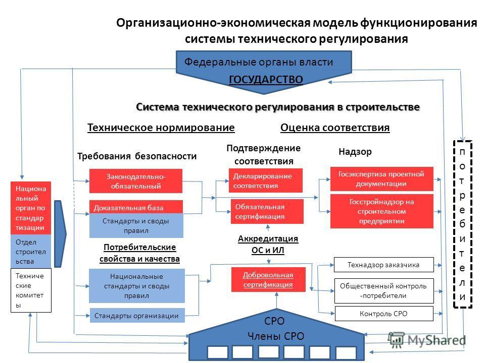 Организационно-экономическая модель функционирования системы технического регулирования Система технического регулирования в строительстве Федеральные органы власти ГОСУДАРСТВО Техническое нормированиеОценка соответствия Законодательно- обязательный