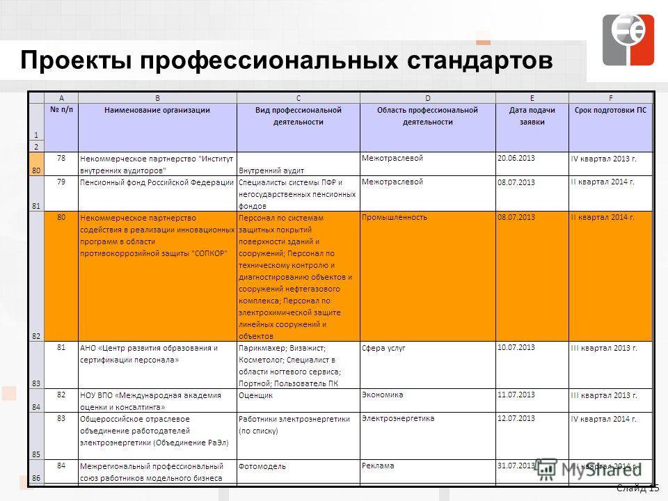 Проекты профессиональных стандартов Слайд 15