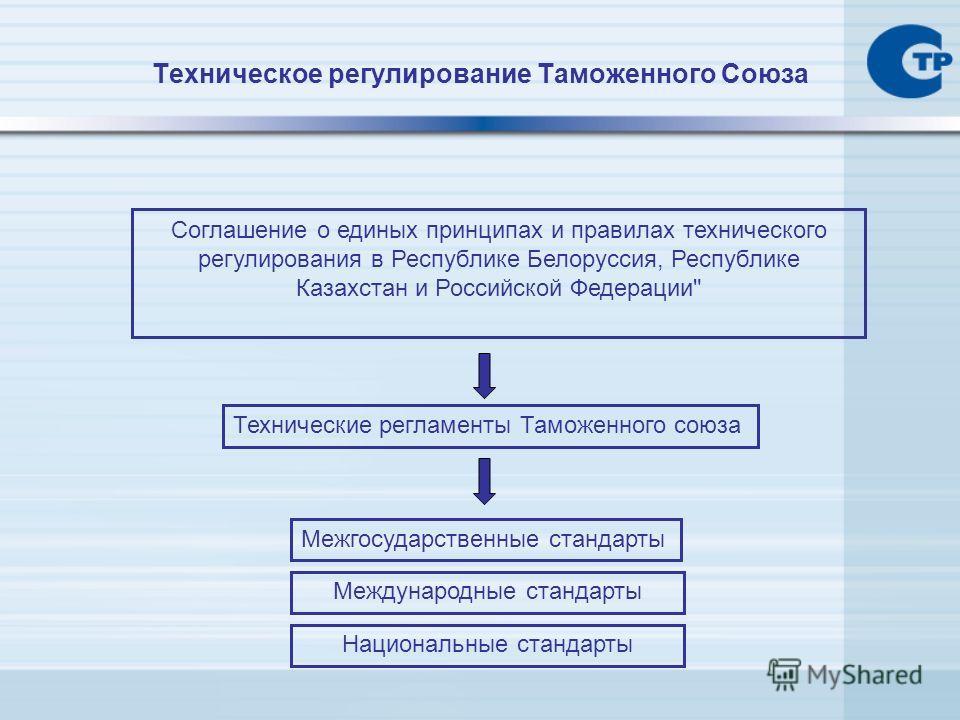Техническое регулирование Таможенного Союза Технические регламенты Таможенного союза Межгосударственные стандарты Соглашение о единых принципах и правилах технического регулирования в Республике Белоруссия, Республике Казахстан и Российской Федерации