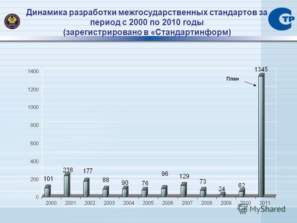 Динамика разработки межгосударственных стандартов за период с 2000 по 2010 годы (зарегистрировано в «Стандартинформ) План