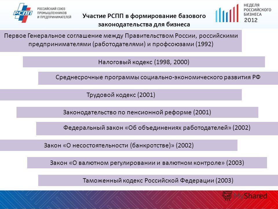 3 Участие РСПП в формирование базового законодательства для бизнеса Таможенный кодекс Российской Федерации (2003) Трудовой кодекс (2001) Налоговый кодекс (1998, 2000) Закон «О несостоятельности (банкротстве)» (2002) Закон «О валютном регулировании и