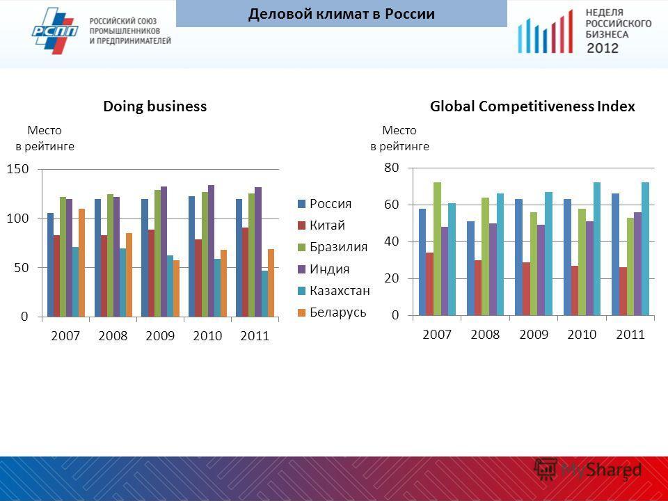 5 Деловой климат в России Doing businessGlobal Competitiveness Index Место в рейтинге Место в рейтинге