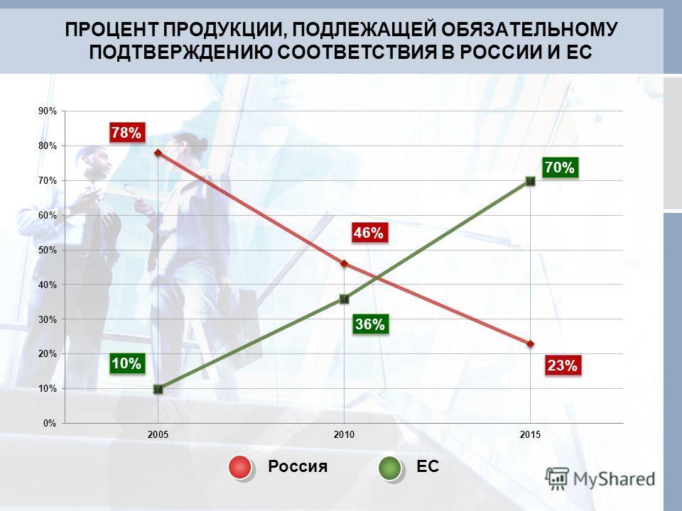 ПРОЦЕНТ ПРОДУКЦИИ, ПОДЛЕЖАЩЕЙ ОБЯЗАТЕЛЬНОМУ ПОДТВЕРЖДЕНИЮ СООТВЕТСТВИЯ В РОССИИ И ЕС РоссияЕС