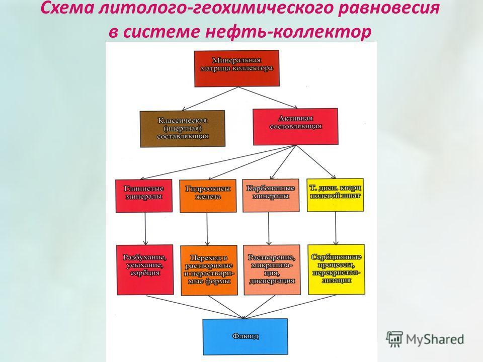 Схема литолого-геохимического равновесия в системе нефть-коллектор