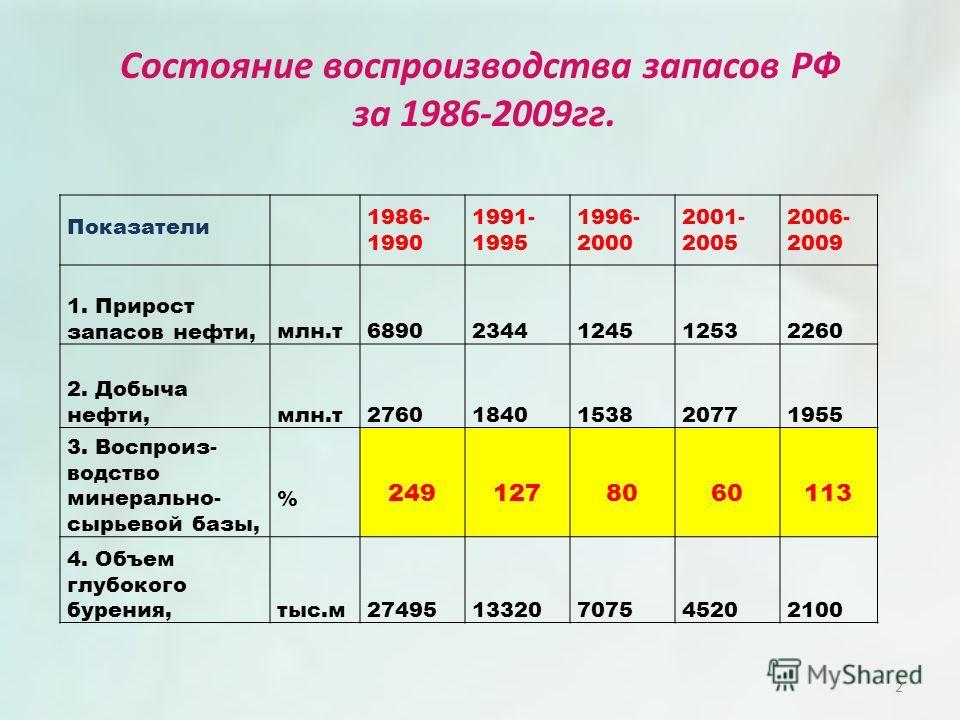 Состояние воспроизводства запасов РФ за 1986-2009гг. Показатели 1986- 1990 1991- 1995 1996- 2000 2001- 2005 2006- 2009 1. Прирост запасов нефти,млн.т68902344124512532260 2. Добыча нефти,млн.т27601840153820771955 3. Воспроиз- водство минерально- сырье