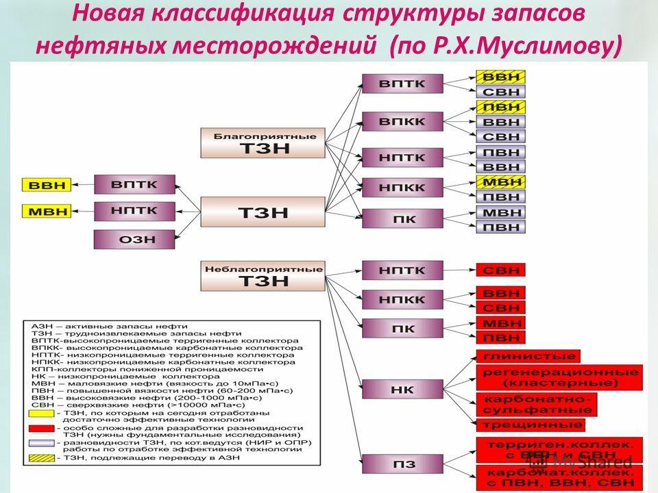 Новая классификация структуры запасов нефтяных месторождений (по Р.Х.Муслимову) 6