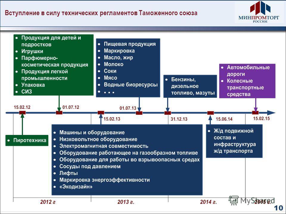 Вступление в силу технических регламентов Таможенного союза 10