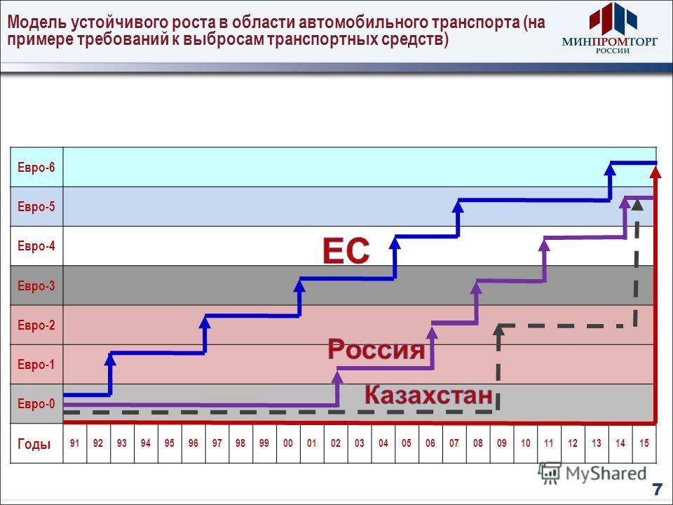 Модель устойчивого роста в области автомобильного транспорта (на примере требований к выбросам транспортных средств) Евро-6 Евро-5 Евро-4 Евро-3 Евро-2 Евро-1 Евро-0 Годы 91929394959697989900010203040506070809101112131415 7