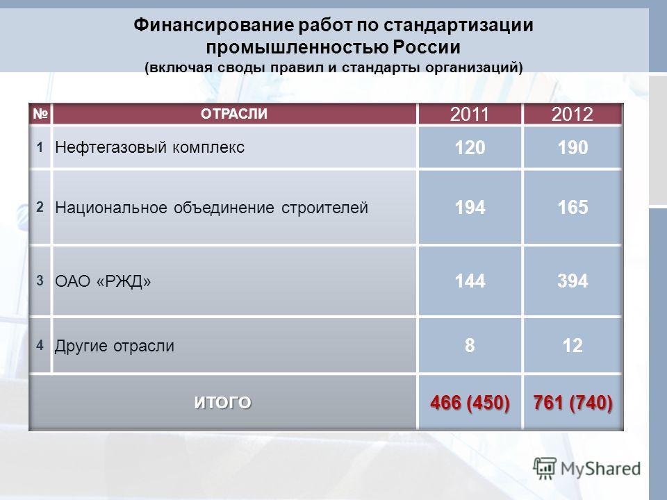 Финансирование работ по стандартизации промышленностью России (включая своды правил и стандарты организаций)