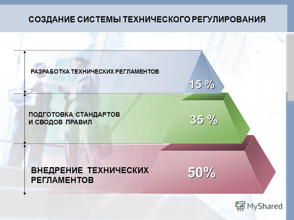 ВНЕДРЕНИЕ ТЕХНИЧЕСКИХ РЕГЛАМЕНТОВ РАЗРАБОТКА ТЕХНИЧЕСКИХ РЕГЛАМЕНТОВ 15 % 35 % 50%50% 50%50% ПОДГОТОВКА СТАНДАРТОВ И СВОДОВ ПРАВИЛ СОЗДАНИЕ СИСТЕМЫ ТЕХНИЧЕСКОГО РЕГУЛИРОВАНИЯ