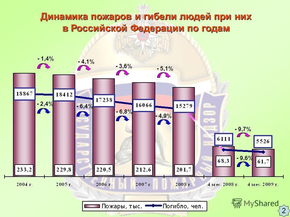 Динамика пожаров и гибели людей при них в Российской Федерации по годам 2 - 1,4% - 4,1% - 3,6% - 5,1% - 2,4% - 6,4% - 6,8% - 4,9% - 9,6% - 9,7%