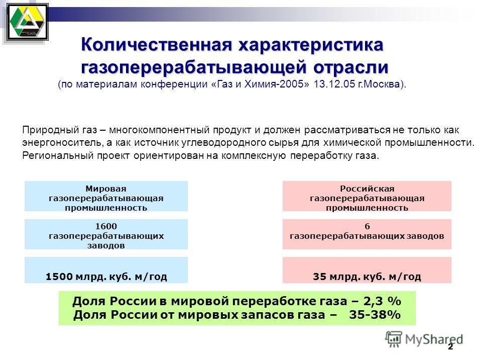 2 Мировая газоперерабатывающая промышленность Российская газоперерабатывающая промышленность 1600 газоперерабатывающих заводов 6 газоперерабатывающих заводов 1500 млрд. куб. м/год35 млрд. куб. м/год Доля России в мировой переработке газа – 2,3 % Доля