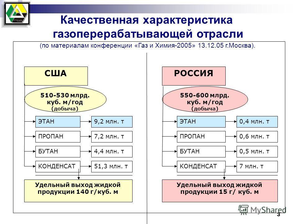 3 СШАРОССИЯ 510-530 млрд. куб. м/год (добыча) 550-600 млрд. куб. м/год (добыча) ЭТАН9,2 млн. т ПРОПАН7,2 млн. т БУТАН4,4 млн. т КОНДЕНСАТ51,3 млн. т Удельный выход жидкой продукции 140 г/куб. м ЭТАН0,4 млн. т ПРОПАН0,6 млн. т БУТАН0,5 млн. т КОНДЕНСА