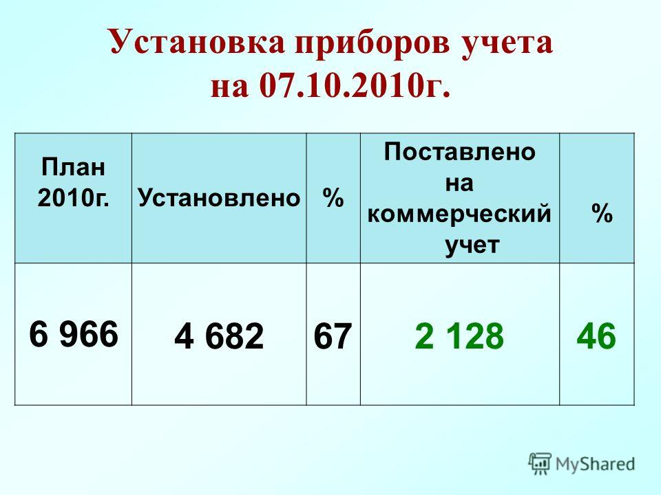 Установка приборов учета на 07.10.2010г. План 2010г. Установлено% Поставлено на коммерческий учет % 6 9664 682672 12846