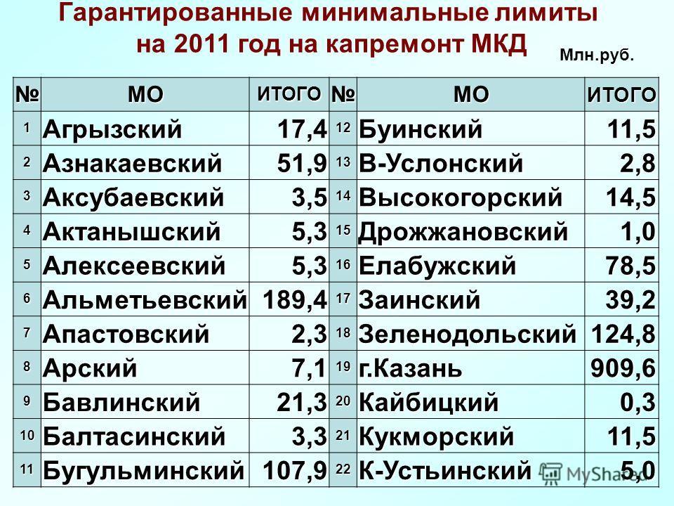 МОИТОГОМОИТОГО 1Агрызский17,412Буинский11,5 2Азнакаевский51,913В-Услонский2,8 3Аксубаевский3,514Высокогорский14,5 4Актанышский5,315Дрожжановский1,0 5Алексеевский5,316Елабужский78,5 6Альметьевский189,417Заинский39,2 7Апастовский2,318Зеленодольский124,