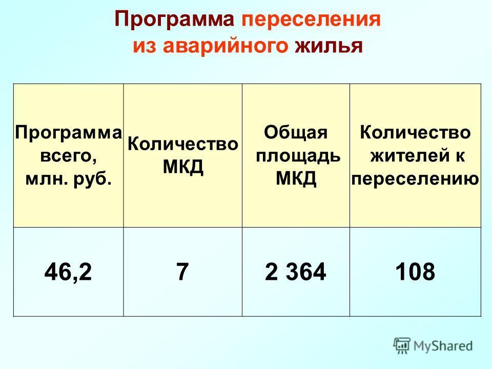 Программа всего, млн. руб. Количество МКД Общая площадь МКД Количество жителей к переселению 46,272 364108 Программа переселения из аварийного жилья