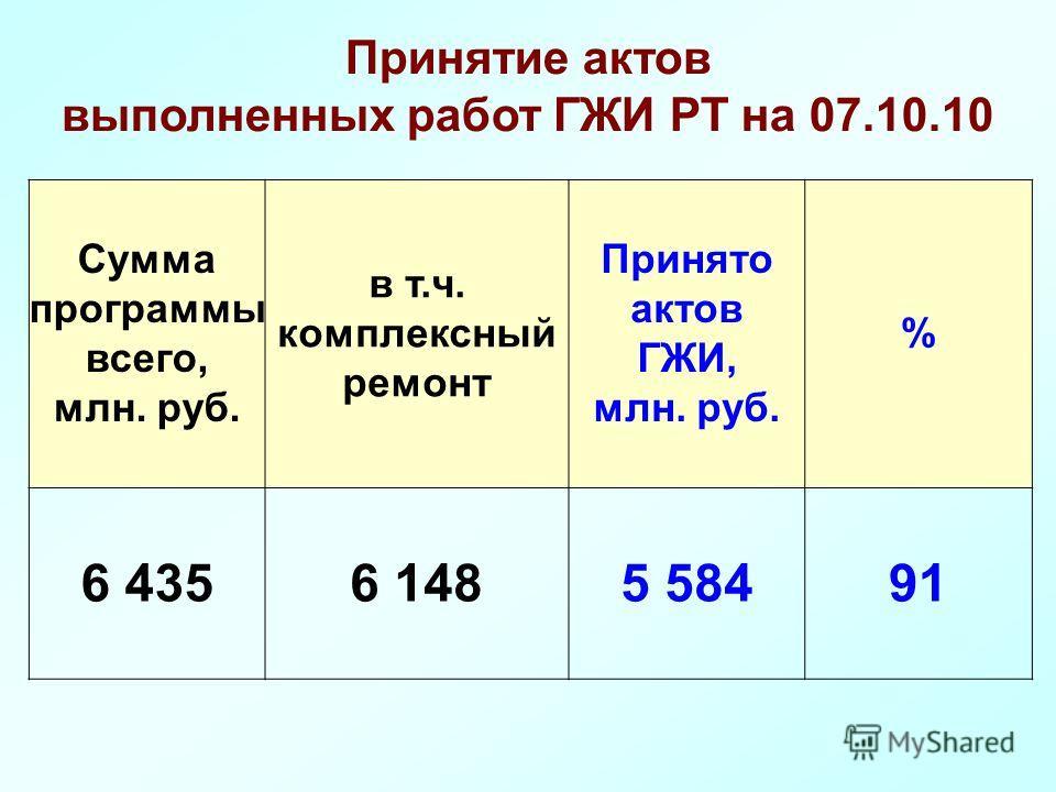 Сумма программы всего, млн. руб. в т.ч. комплексный ремонт Принято актов ГЖИ, млн. руб. % 6 4356 1485 58491 Принятие актов выполненных работ ГЖИ РТ на 07.10.10