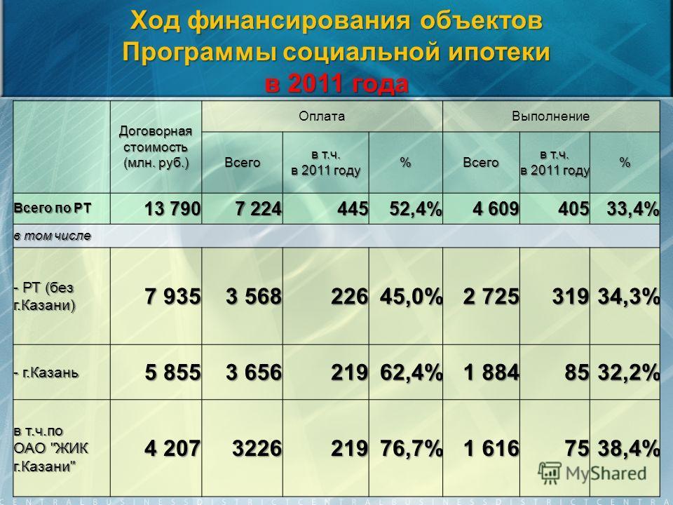 Ход финансирования объектов Программы социальной ипотеки в 2011 года Договорная стоимость (млн. руб.) ОплатаВыполнение Всего в т.ч. в 2011 году %Всего в т.ч. в 2011 году % Всего по РТ 13 790 7 224 44552,4% 4 609 40533,4% в том числе - РТ (без г.Казан