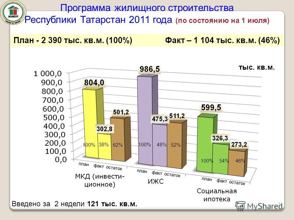 Программа жилищного строительства Республики Татарстан 2011 года (по состоянию на 1 июля) Введено за 2 недели 121 тыс. кв.м. 38% План - 2 390 тыс. кв.м. (100%) Факт – 1 104 тыс. кв.м. (46%) тыс. кв.м. план факт остаток 48% 54% план факт остаток 62%52