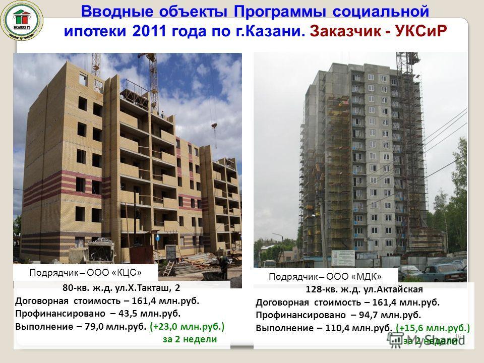 128-кв. ж.д. ул.Актайская Договорная стоимость – 161,4 млн.руб. Профинансировано – 94,7 млн.руб. Выполнение – 110,4 млн.руб. (+15,6 млн.руб.) за 2 недели 80-кв. ж.д. ул.Х.Такташ, 2 Договорная стоимость – 161,4 млн.руб. Профинансировано – 43,5 млн.руб