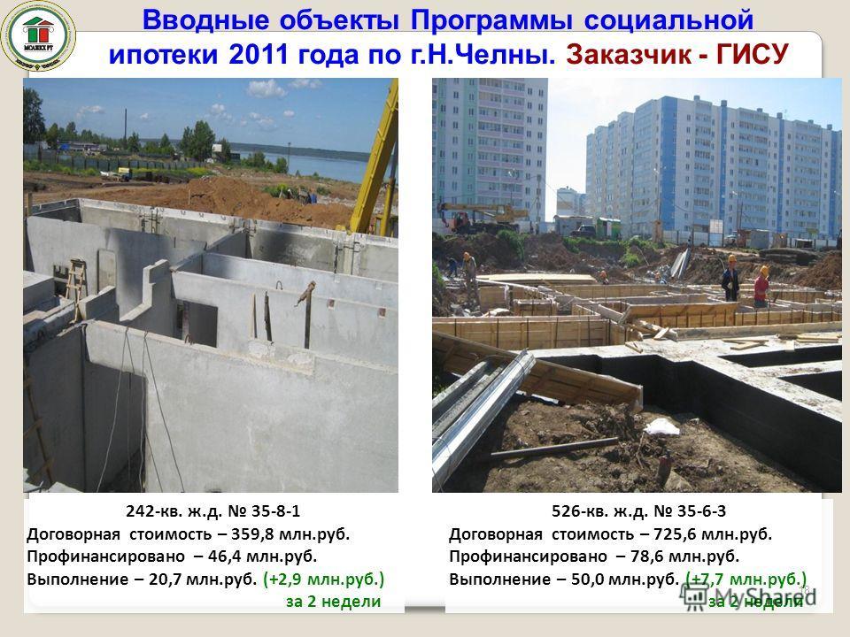 242-кв. ж.д. 35-8-1 Договорная стоимость – 359,8 млн.руб. Профинансировано – 46,4 млн.руб. Выполнение – 20,7 млн.руб. (+2,9 млн.руб.) за 2 недели 526-кв. ж.д. 35-6-3 Договорная стоимость – 725,6 млн.руб. Профинансировано – 78,6 млн.руб. Выполнение –