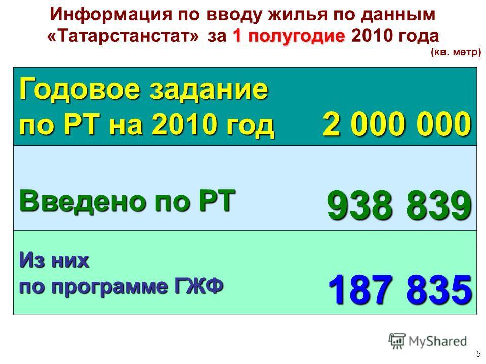 5 Информация по вводу жилья по данным 1 полугодие «Татарстанстат» за 1 полугодие 2010 года (кв. метр) Годовое задание по РТ на 2010 год 2 000 000 Введено по РТ 938 839 Из них по программе ГЖФ 187 835
