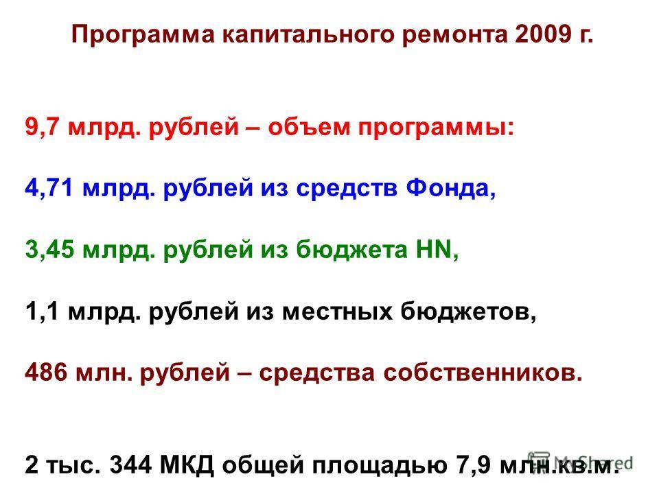 Программа капитального ремонта 2009 г. 9,7 млрд. рублей – объем программы: 4,71 млрд. рублей из средств Фонда, 3,45 млрд. рублей из бюджета HN, 1,1 млрд. рублей из местных бюджетов, 486 млн. рублей – средства собственников. 2 тыс. 344 МКД общей площа