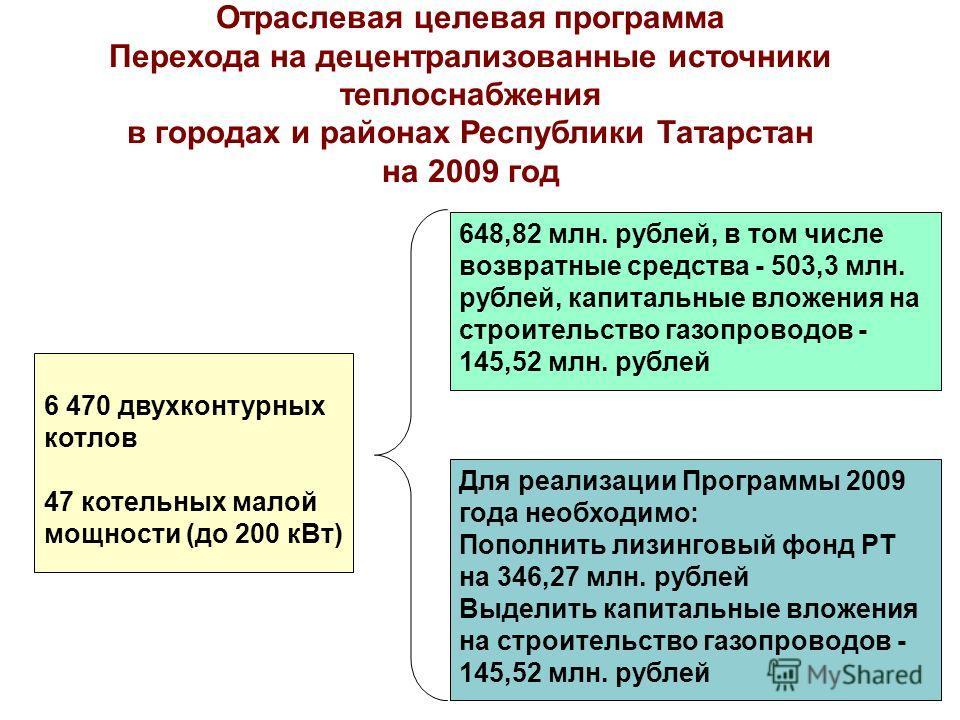 6 470 двухконтурных котлов 47 котельных малой мощности (до 200 кВт) 648,82 млн. рублей, в том числе возвратные средства - 503,3 млн. рублей, капитальные вложения на строительство газопроводов - 145,52 млн. рублей Для реализации Программы 2009 года не