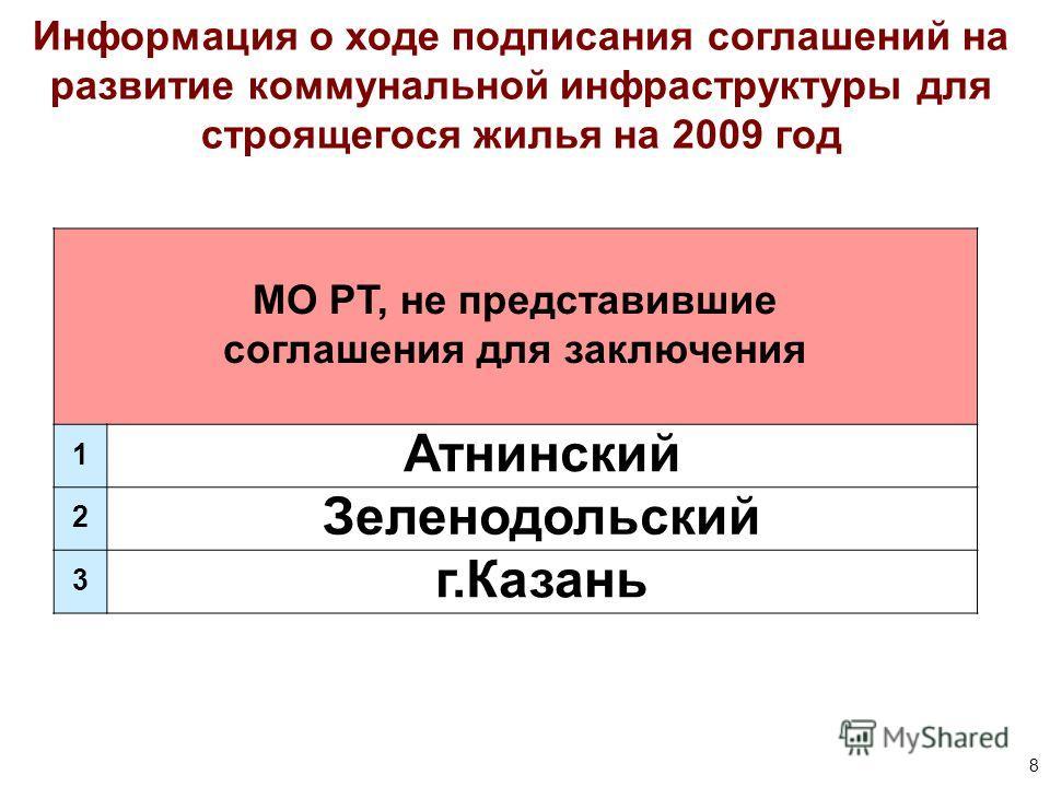 8 Информация о ходе подписания соглашений на развитие коммунальной инфраструктуры для строящегося жилья на 2009 год МО РТ, не представившие соглашения для заключения 1 Атнинский 2 Зеленодольский 3 г.Казань