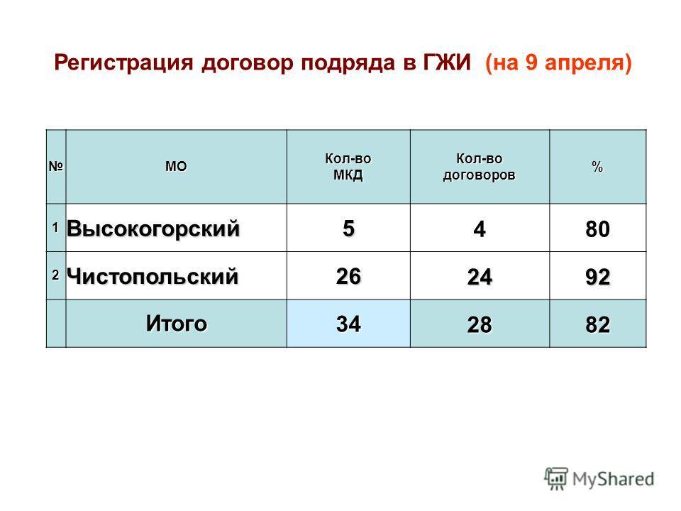 МОКол-воМКДКол-водоговоров% 1Высокогорский5480 2Чистопольский262492 Итого342882 Регистрация договор подряда в ГЖИ (на 9 апреля)