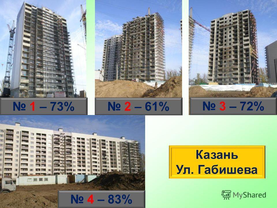 1 – 73% 2 – 61% 3 – 72% Казань Ул. Габишева 4 – 83%