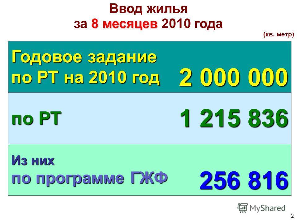 2 Ввод жилья 8 месяцев за 8 месяцев 2010 года (кв. метр) Годовое задание по РТ на 2010 год 2 000 000 по РТ 1 215 836 Из них по программе ГЖФ 256 816
