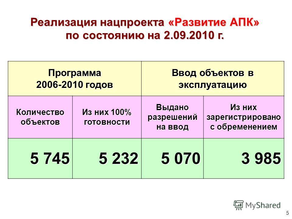 Реализация нацпроекта «Развитие АПК» по состоянию на 2.09.2010 г. Программа 2006-2010 годов Ввод объектов в эксплуатацию Количество объектов Из них 100% готовности Выдано разрешений на ввод Из них зарегистрировано с обременением 5 745 5 232 5 070 3 9