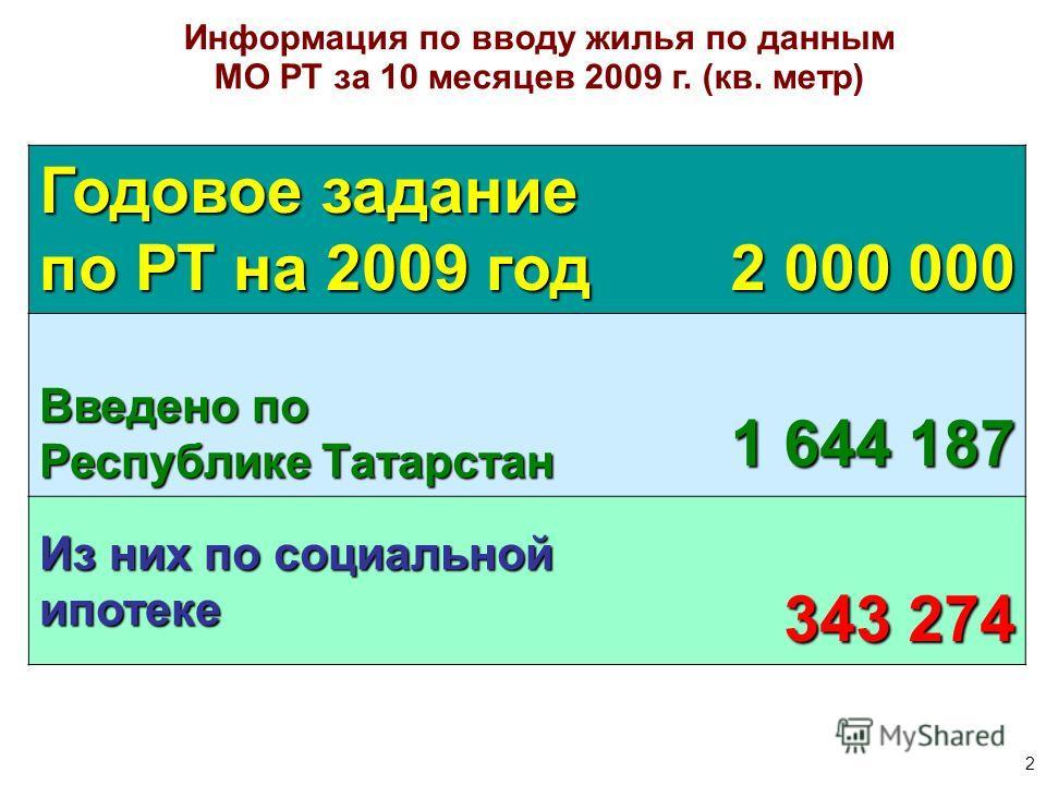 2 Информация по вводу жилья по данным МО РТ за 10 месяцев 2009 г. (кв. метр) Годовое задание по РТ на 2009 год 2 000 000 Введено по Республике Татарстан 1 644 187 Из них по социальной ипотеке 343 274