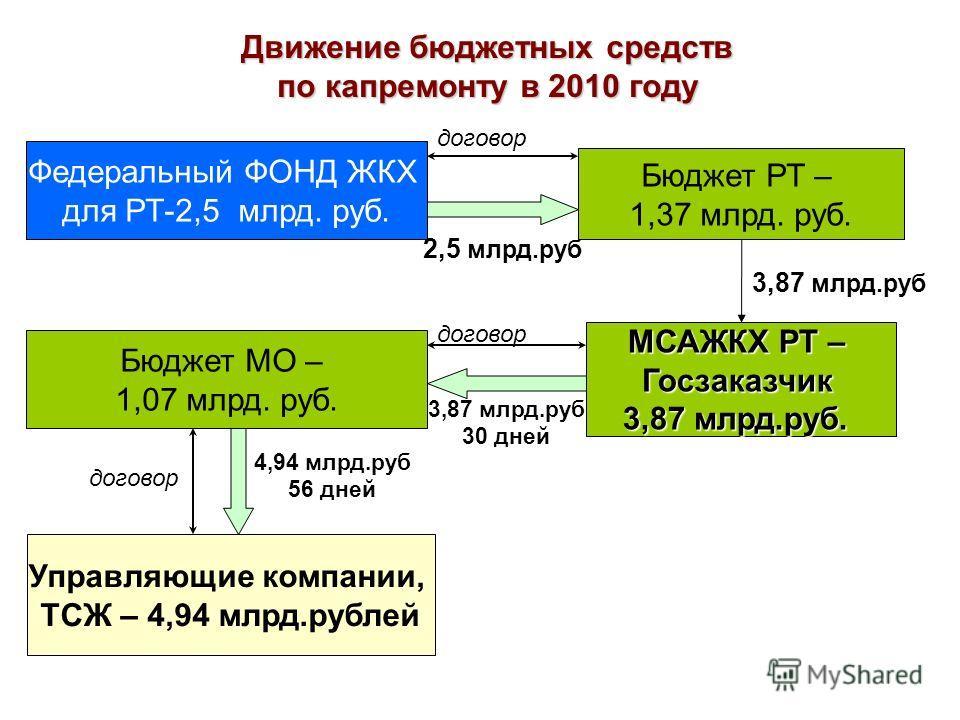 Движение бюджетных средств по капремонту в 2010 году Федеральный ФОНД ЖКХ для РТ-2,5 млрд. руб. Бюджет РТ – 1,37 млрд. руб. МСАЖКХ РТ – Госзаказчик 3,87 млрд.руб. Бюджет МО – 1,07 млрд. руб. Управляющие компании, ТСЖ – 4,94 млрд.рублей 3,87 млрд.руб