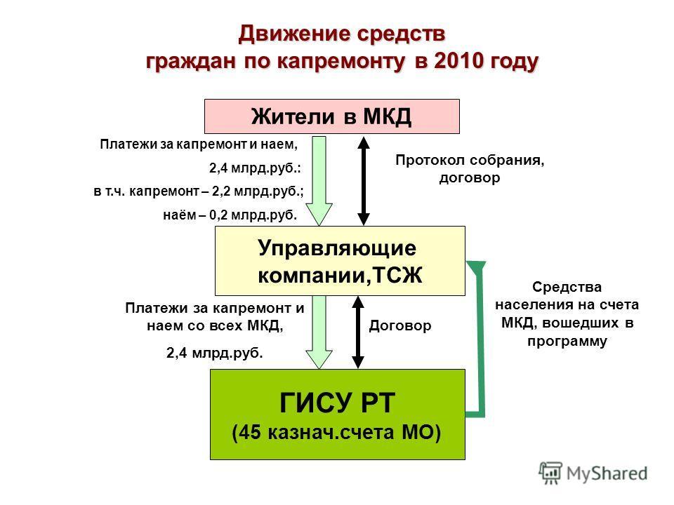 Жители в МКД Движение средств граждан по капремонту в 2010 году Управляющие компании,ТСЖ ГИСУ РТ (45 казнач.счета МО) Платежи за капремонт и наем, 2,4 млрд.руб.: в т.ч. капремонт – 2,2 млрд.руб.; наём – 0,2 млрд.руб. Платежи за капремонт и наем со вс