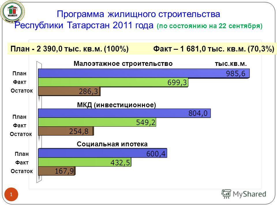 Программа жилищного строительства Республики Татарстан 2011 года (по состоянию на 22 сентября) План - 2 390,0 тыс. кв.м. (100%) Факт – 1 681,0 тыс. кв.м. (70,3%) Малоэтажное строительство МКД (инвестиционное) Социальная ипотека 1 План Факт Остаток Пл