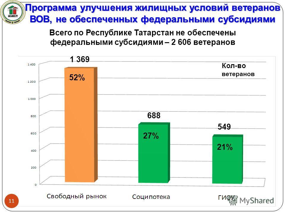 Программа улучшения жилищных условий ветеранов ВОВ, не обеспеченных федеральными субсидиями Всего по Республике Татарстан не обеспечены федеральными субсидиями – 2 606 ветеранов 549 1 369 688 27% 21% 52% 11 Кол-во ветеранов