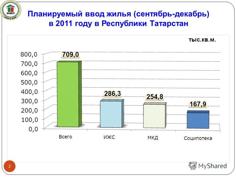 Планируемый ввод жилья (сентябрь-декабрь) в 2011 году в Республики Татарстан 2 тыс.кв.м.