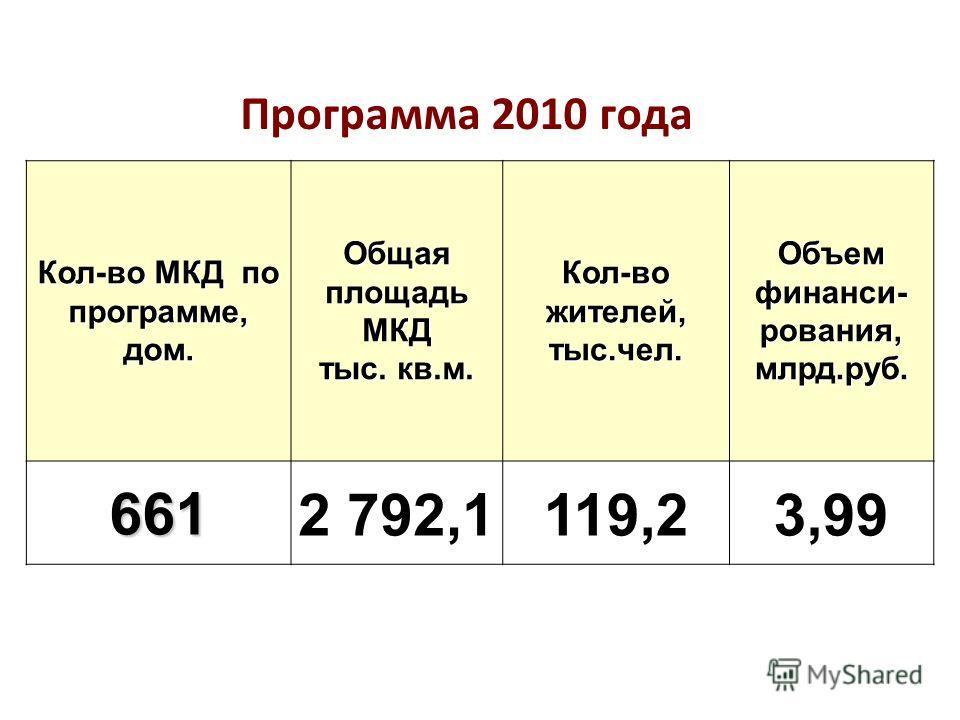 Кол-во МКД по программе, дом. Общая площадь МКД тыс. кв.м. Кол-во жителей, тыс.чел. Объем финанси- рования, млрд.руб. 6612 792,1119,23,99 Программа 2010 года