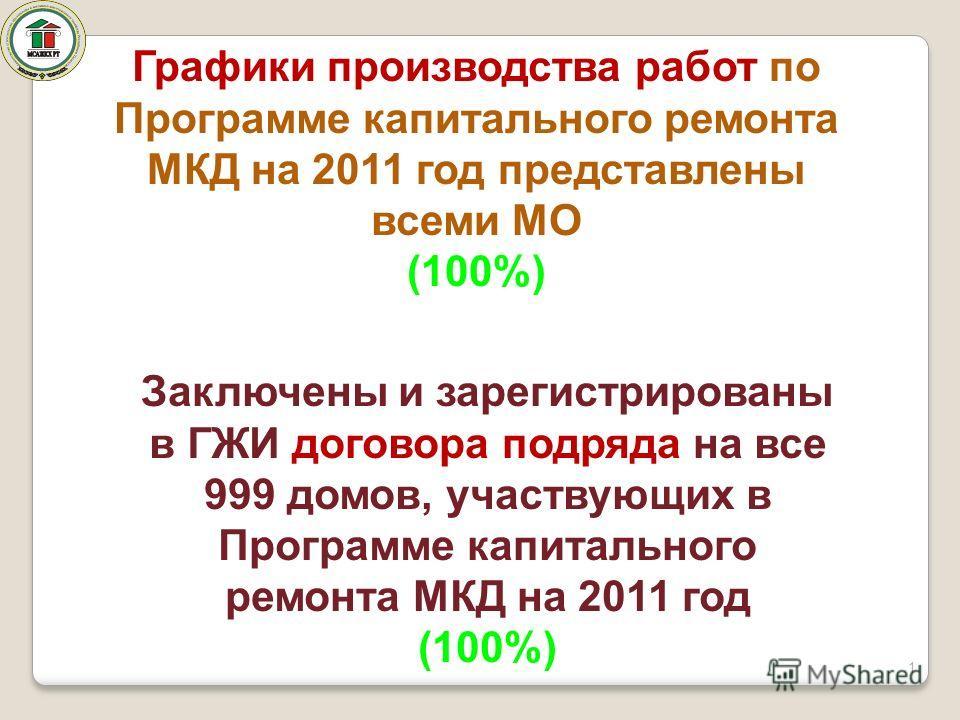 1 Графики производства работ по Программе капитального ремонта МКД на 2011 год представлены всеми МО (100%) Заключены и зарегистрированы в ГЖИ договора подряда на все 999 домов, участвующих в Программе капитального ремонта МКД на 2011 год (100%)