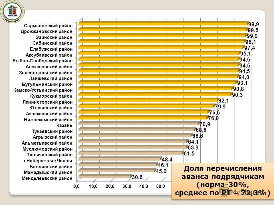 3 Доля перечисления аванса подрядчикам (норма-30%, среднее по РТ – 72,3%) Доля перечисления аванса подрядчикам (норма-30%, среднее по РТ – 72,3%)